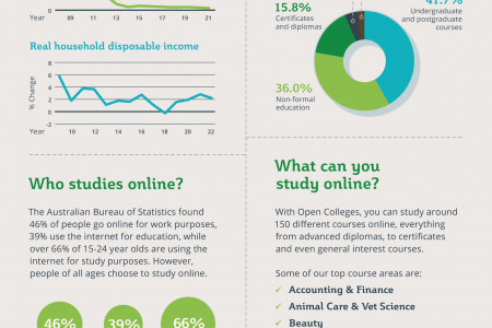 The Key Benefits Of Studying Online Infographic