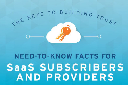 The Keys to Building Trust: Need-to-Know Facts for SaaS Subscribers and Providers Infographic