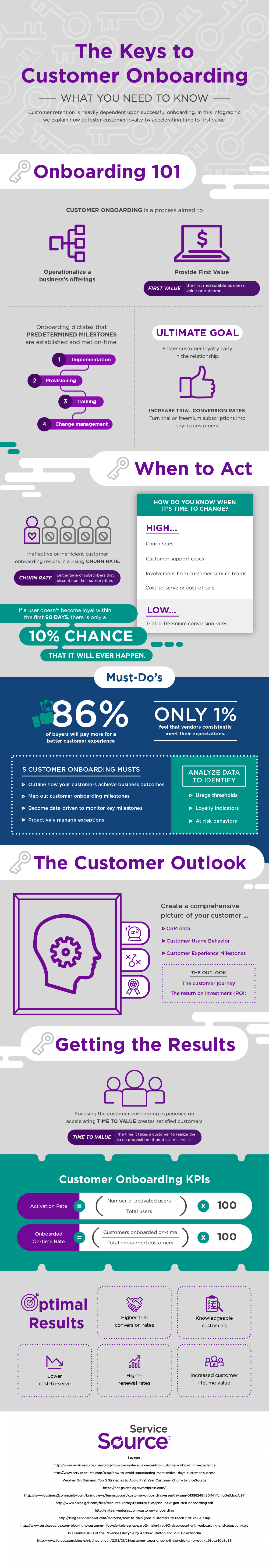The Keys to Customer Onboarding-- What You Need to Know Infographic