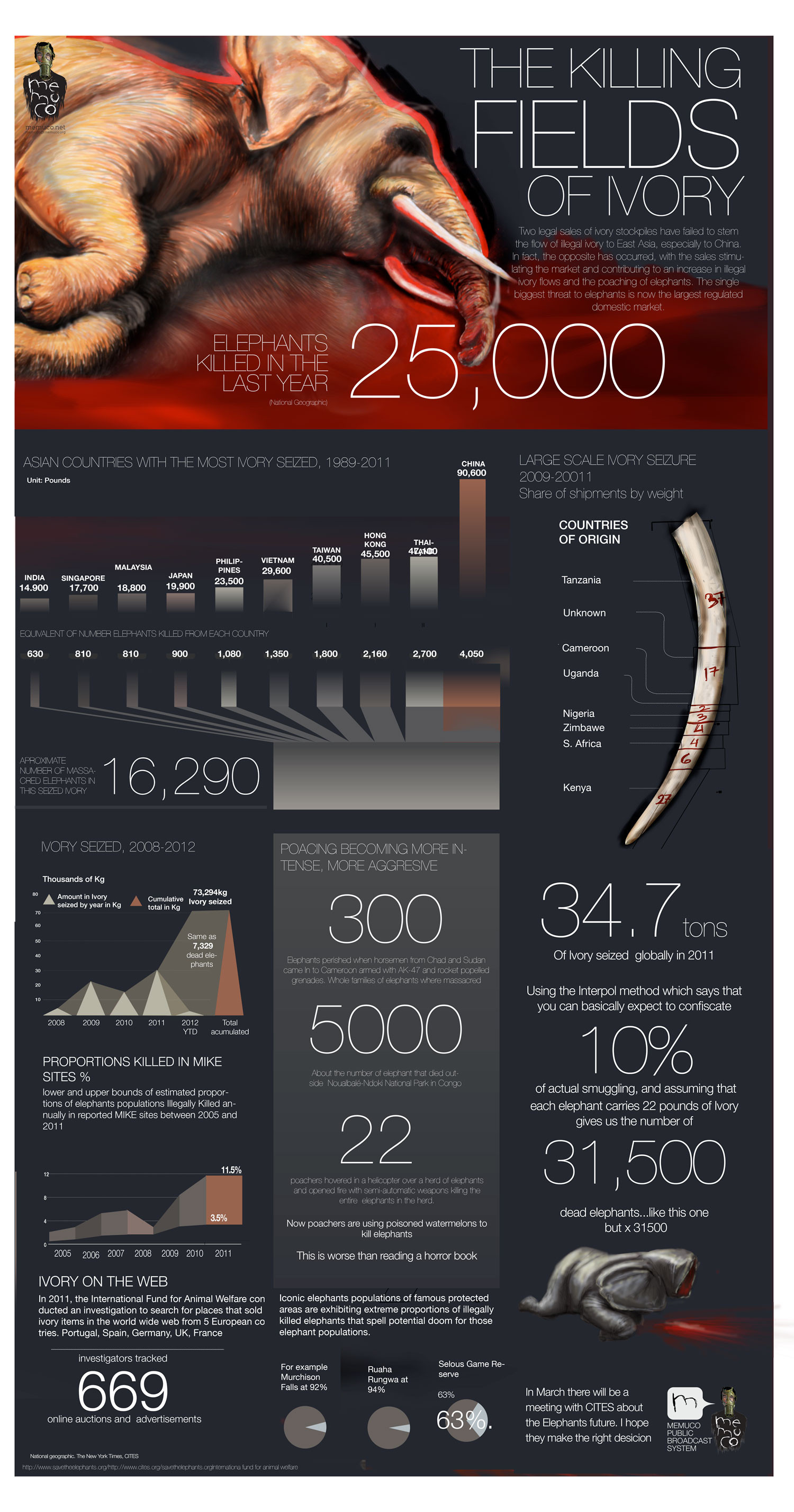 The Killing fields of Ivory Infographic