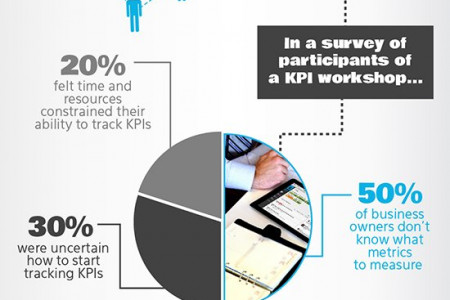 The KPI sniff test: improve employee engagement and performance Infographic