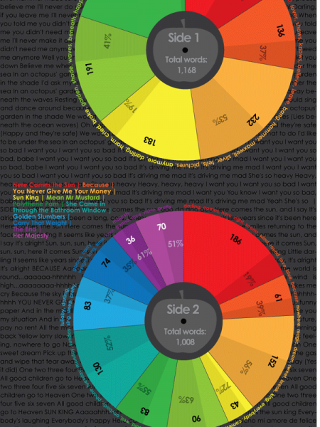 The Language of the Beatles Abbey Road  Infographic