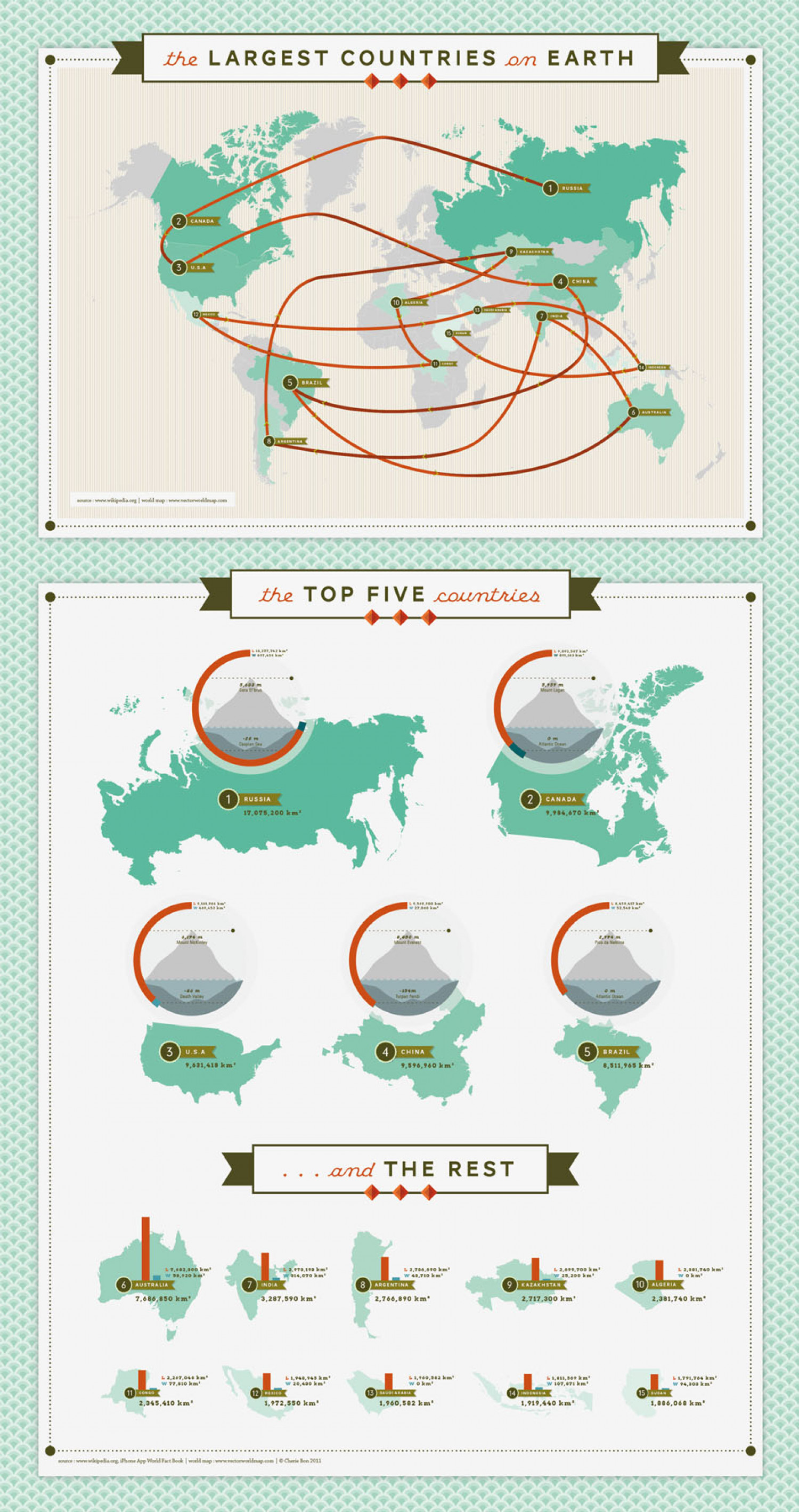 The Largest Countries on Earth Infographic