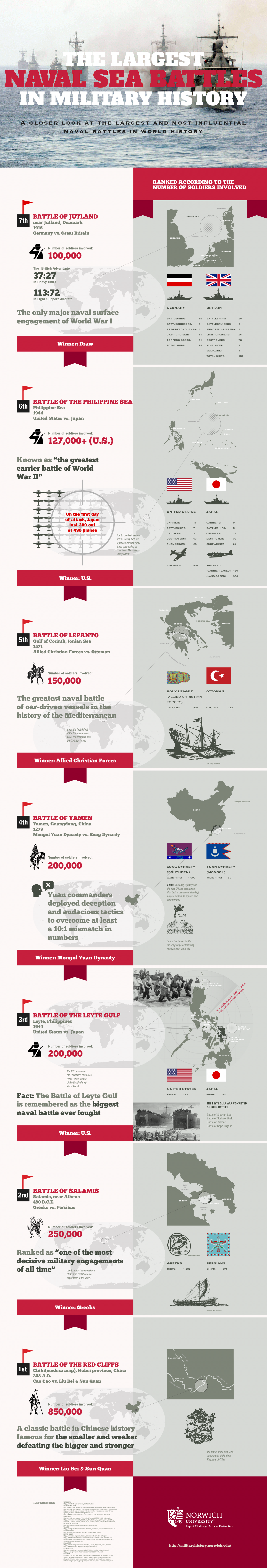 The Largest Naval Sea Battles in Military History Infographic
