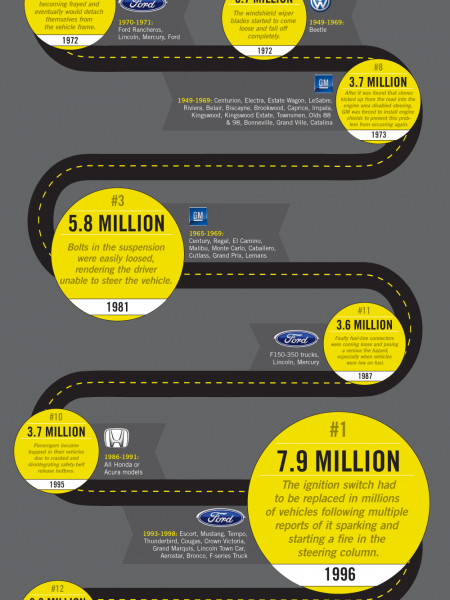 The Largest Vehicle Recalls in History Infographic