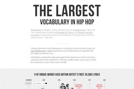 The Largest Vocabulary in Hip Hop Infographic