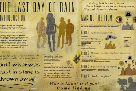 The Last Day of Rain Infographic
