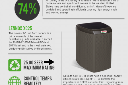 The Latest Residential Air Conditioning Units Infographic