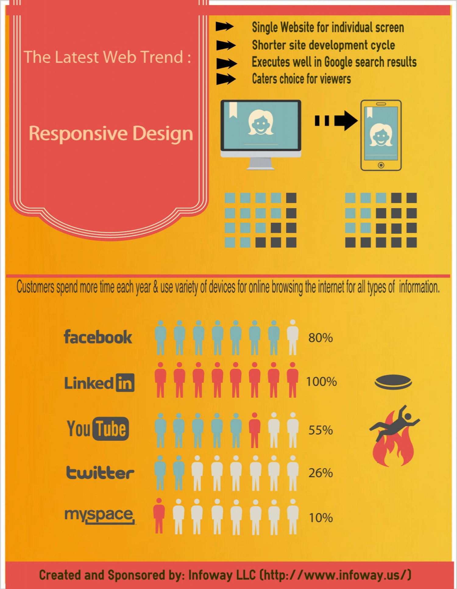 The Latest Web Trend - Responsive Design Infographic