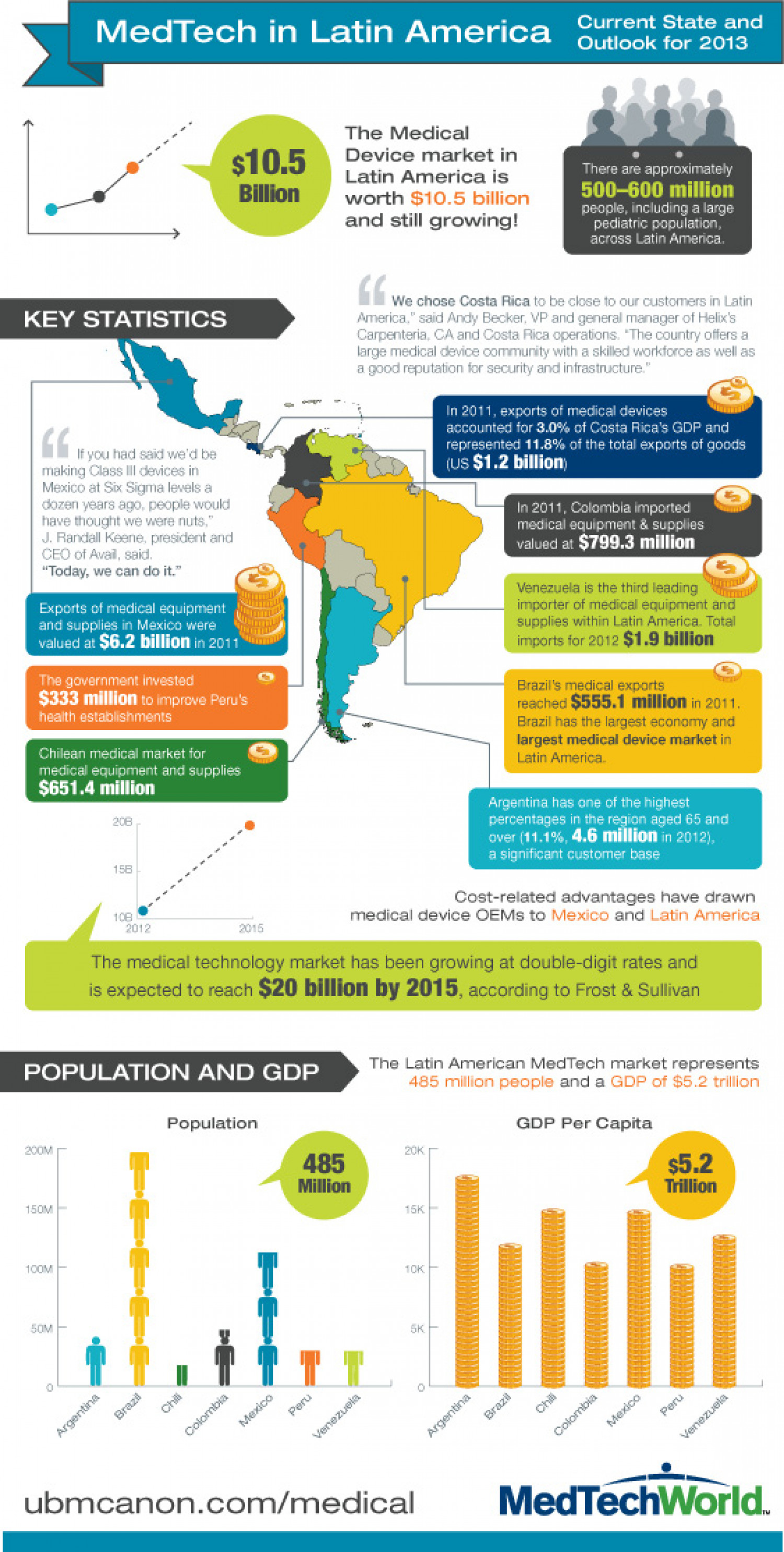 The Latin America MedTech Market Infographic