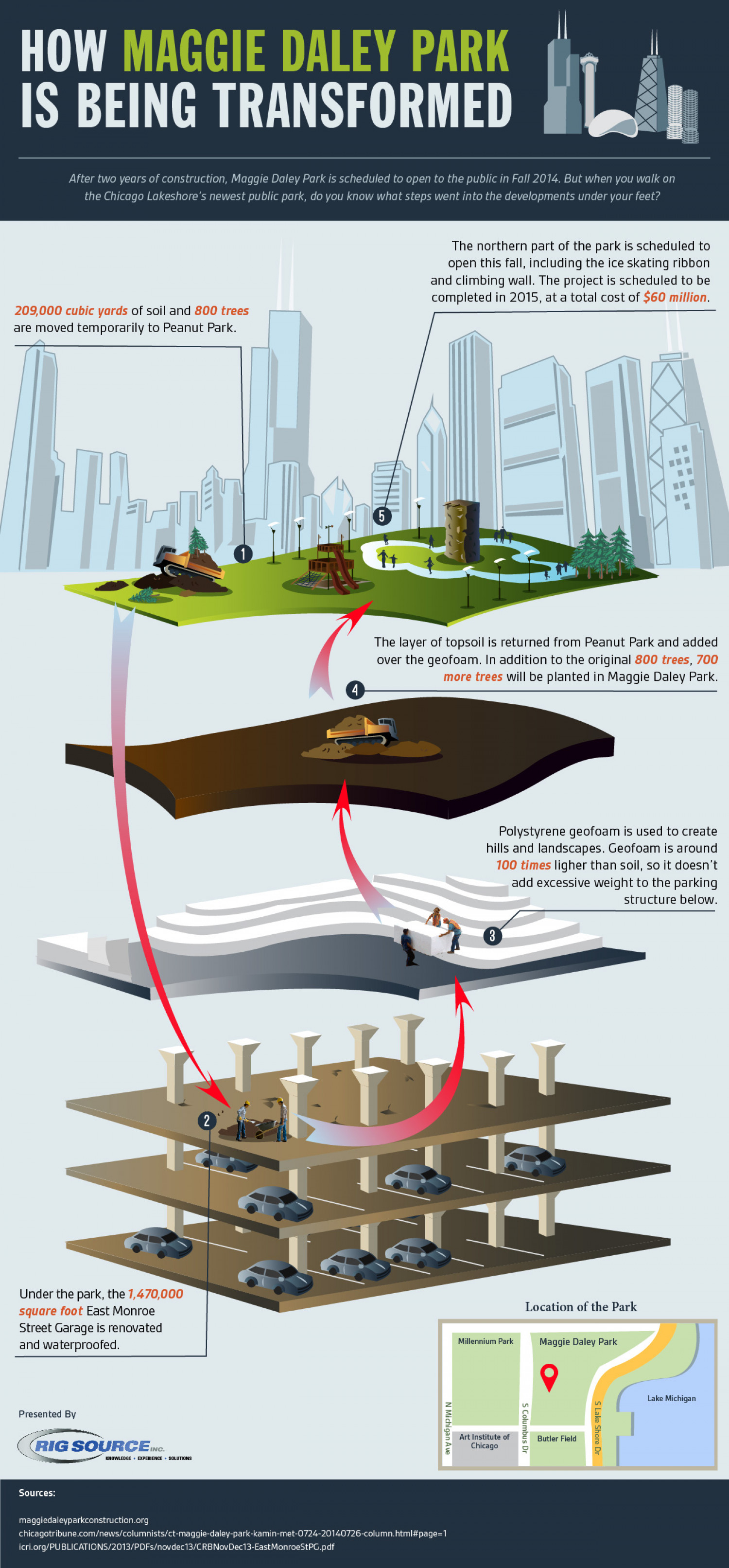 The Layers Of Maggie Daley Park Infographic