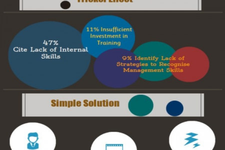 The Leadership & Talent Pipeline Infographic
