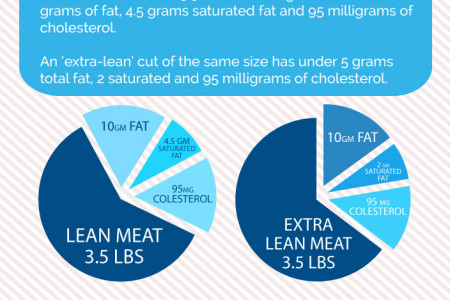 The Leanest Meat Infographic