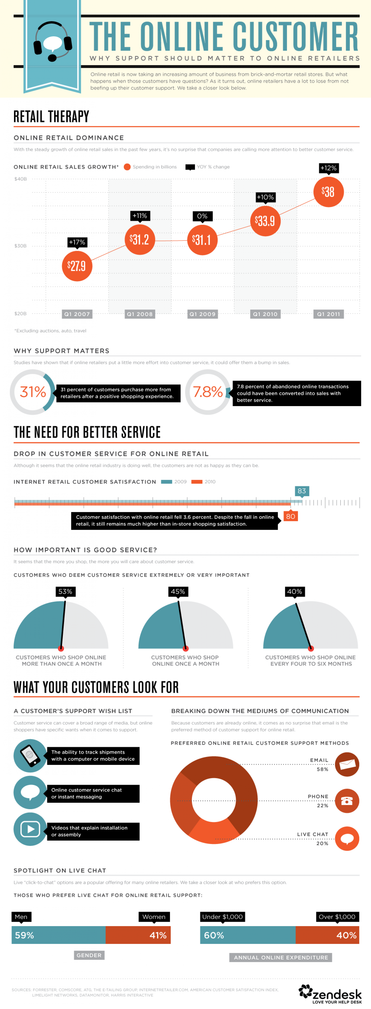 The Level Of Support Customers Expect From Online Retailers  Infographic