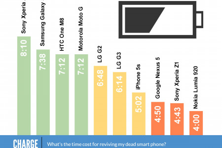 The Life & Charging Times of the Best Smartphones Infographic