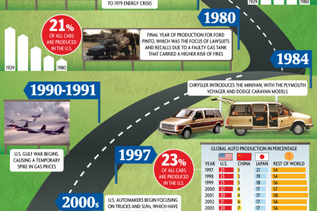The Life and Death (And Life) of the U.S. Auto Industry Infographic
