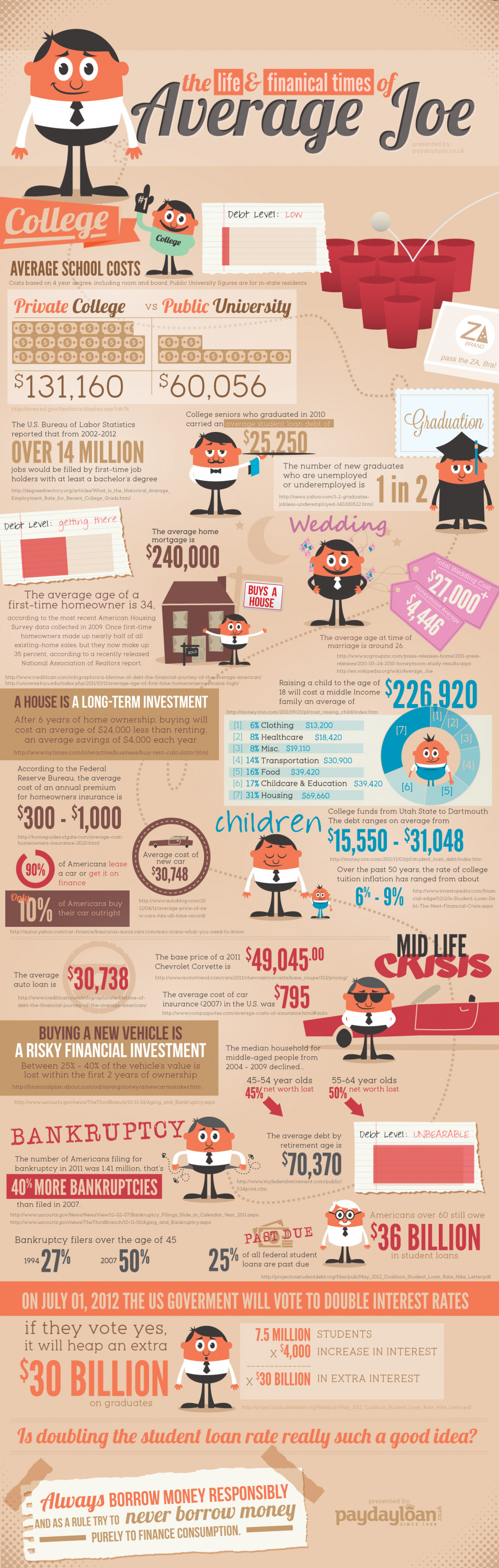 The Life and Financial Times of Average Joe Infographic