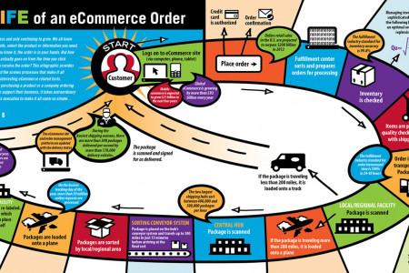 The LIFE of an eCommerce Order Infographic