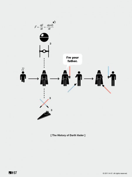 The Life of Darth Vader Infographic