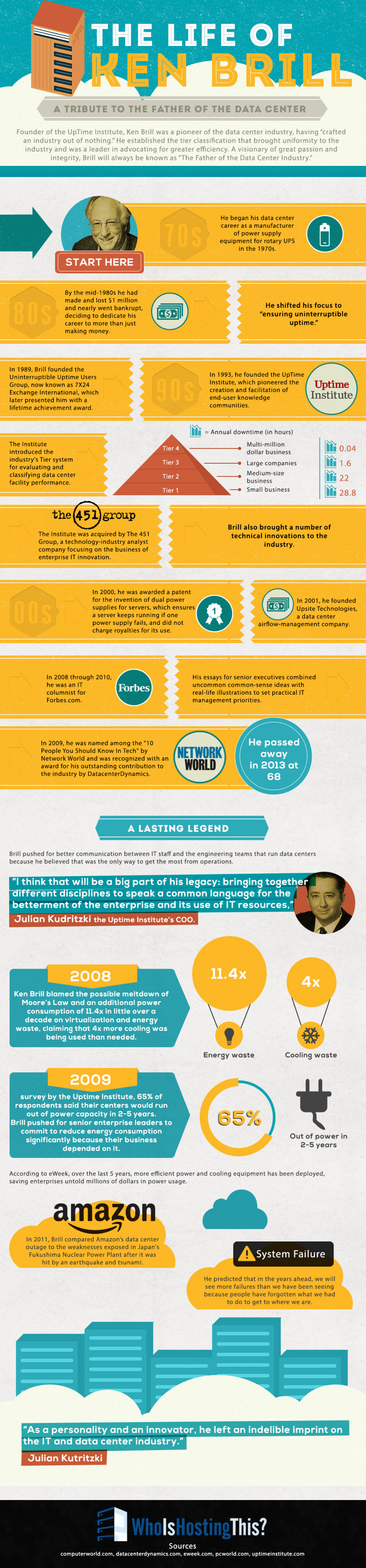 The Life of Ken Brill Infographic