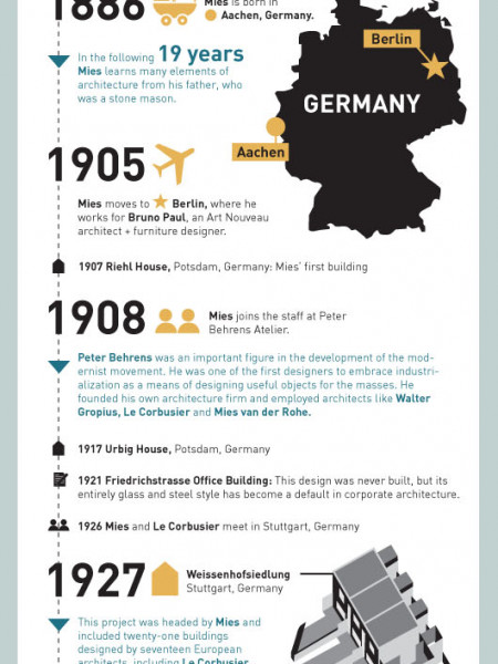 The Life of Mies Infographic
