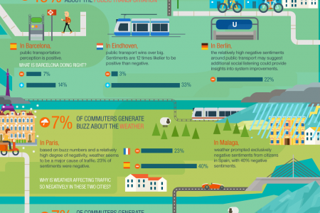 The Life of the Connected Commuter Infographic