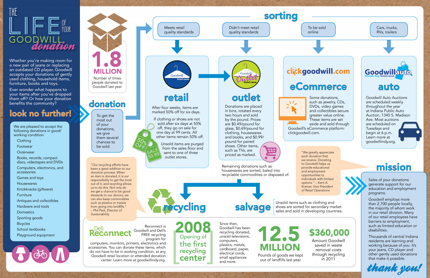 The life of your goodwill donation visual the life of your goodwill donation infographic fandeluxe Choice Image