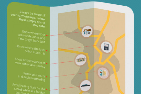The Life Saving Travel Guide Infographic