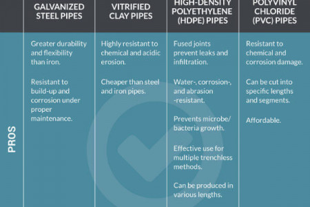 The Lifespan of Steel, Clay, HDPE, and PVC Pipes Infographic