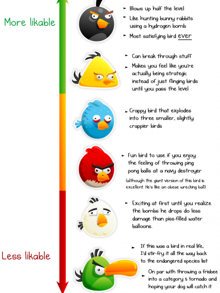 The Likability of Angry Birds Infographic