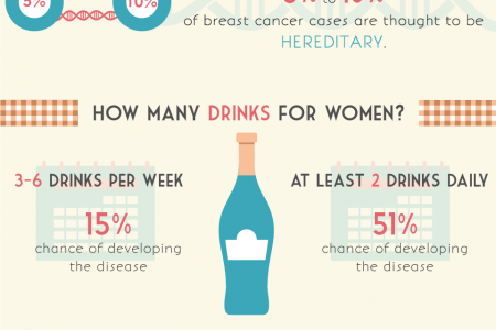 The Link Between Alcohol and Breast Cancer Infographic