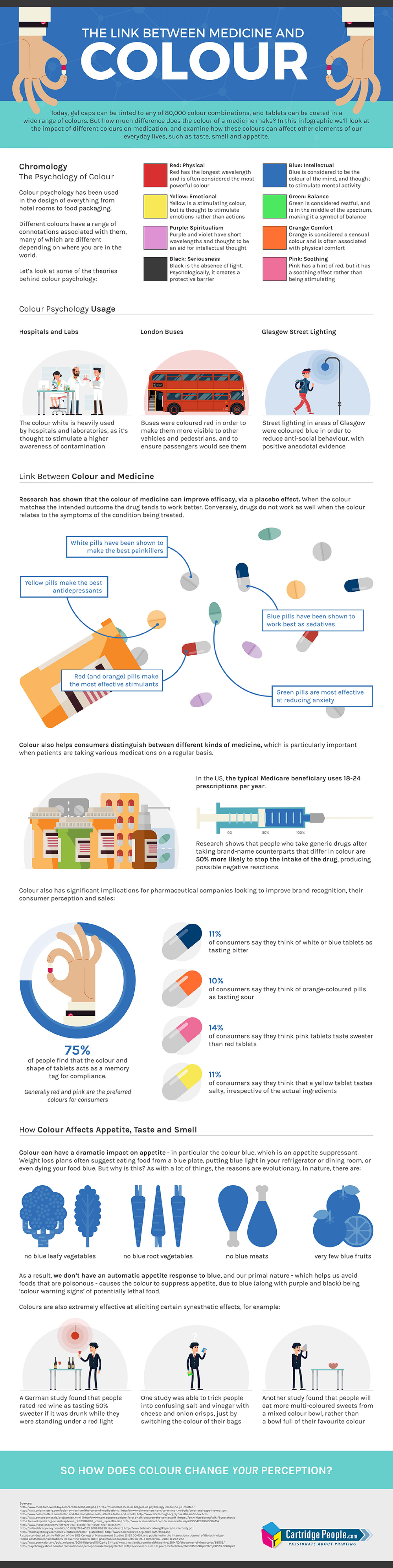 The Link Between Colour and Medicine Infographic