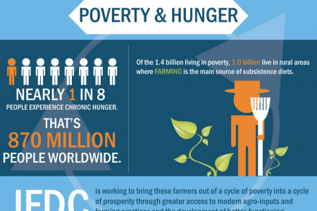 The Link Between Poverty and Hunger Infographic