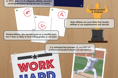 The Link Between Sports and Substance Abuse Infographic