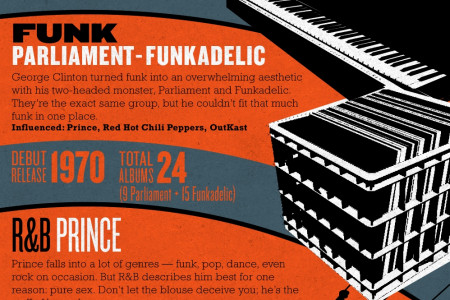 The Living Legacy of African American Music Infographic