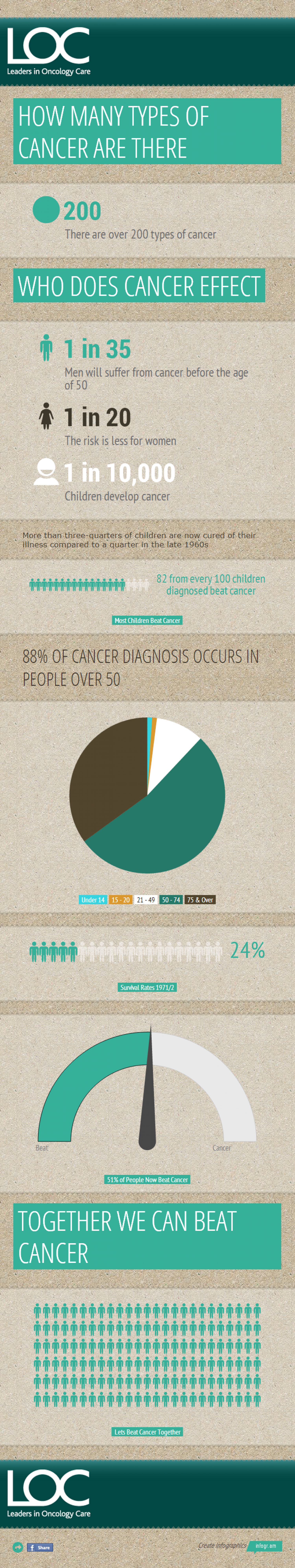 The LOC Cancer Statistics Infographic