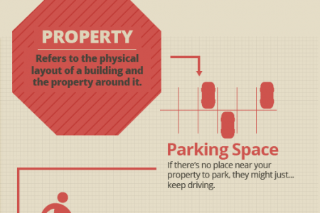 The location Equation - How to find the right business locations Infographic