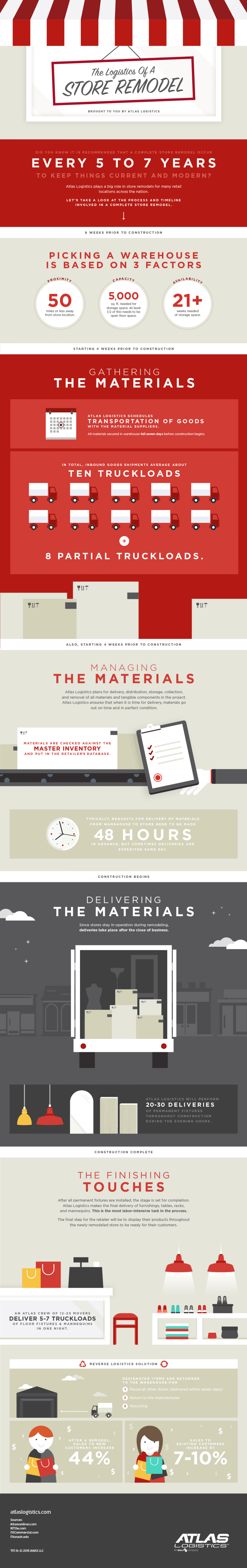 The Logistics of a Store Remodel Infographic