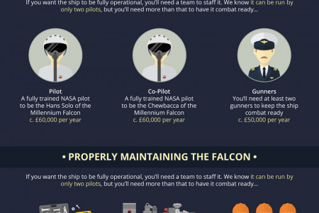 The Logistics of Building and Operating the Millennium Falcon Infographic