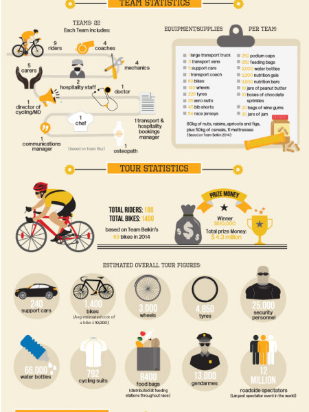 The Logistics of Le Tour de France Infographic