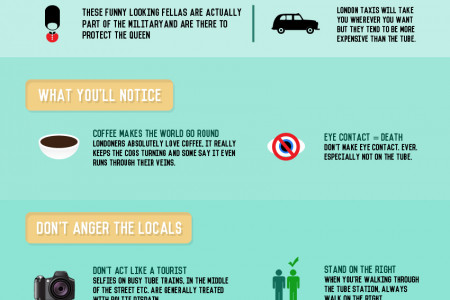 The London Visitor's Survival Kit Infographic