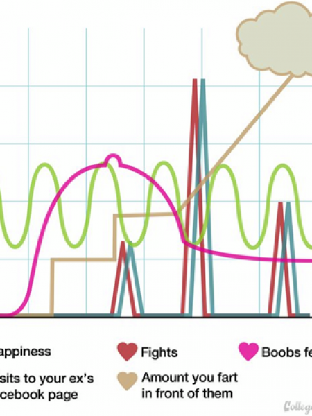 The Longer a Relationship Goes On Infographic