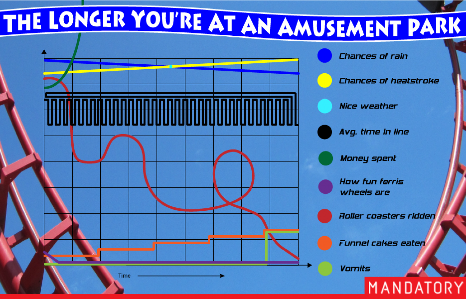 The Longer You're At An Amusement Park Infographic