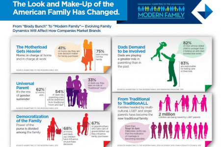 The Look and Make-Up of the American Family Has Changed Infographic
