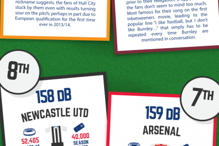 The Loudest Fans in the Premier League Infographic