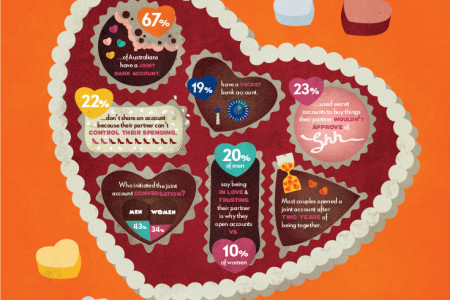 The Low Down On Love And Money Infographic