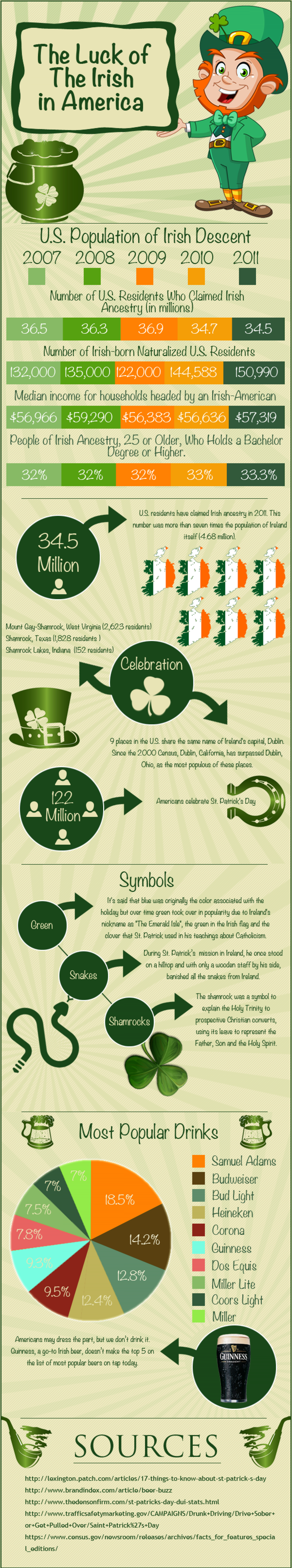 The Luck of The Irish in America Infographic