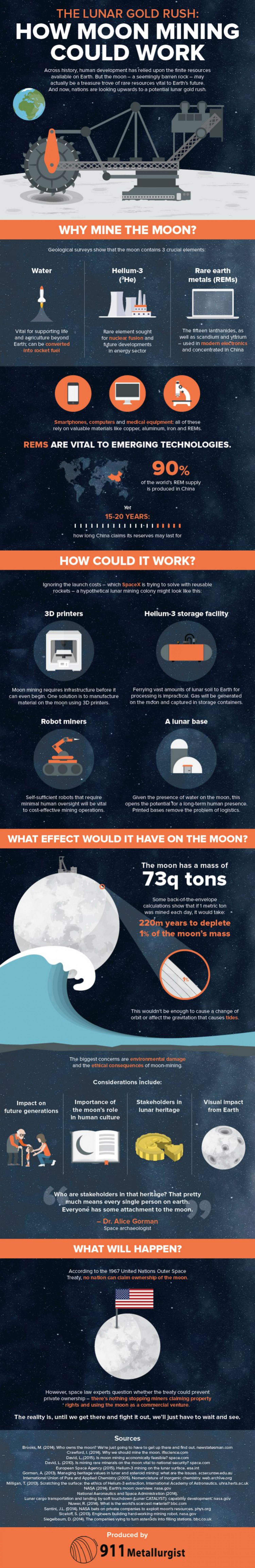 The Lunar Gold Rush: How Moon Mining Could Work Infographic
