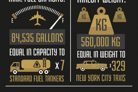 The Luxury A380  Infographic