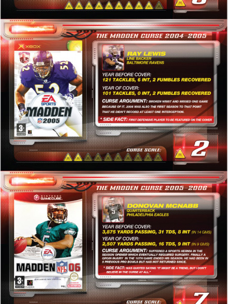 The Madden Curse: Is It Real?  Infographic